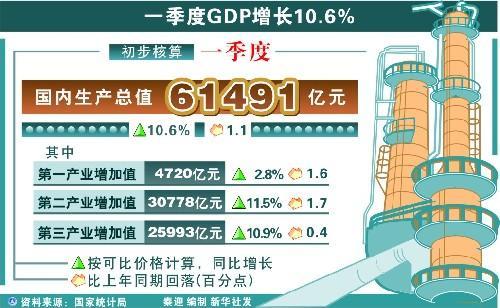 浙江gdp增_前三季度浙江GDP增10.6