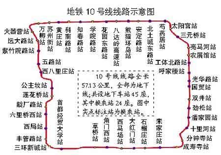 北京地铁10号线路线图