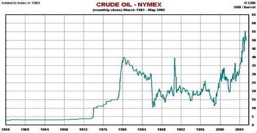 国际原油价格从2002年平均每桶25美元左右
