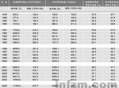 家庭收入分配图_我们的2017年家庭梦想_浙江家庭年人均收入