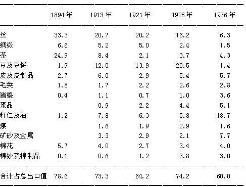 民初中国进出口商品结构变化考略