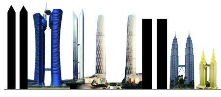 重庆拟建全球最高摩天双子塔 高度超620米-手机凤凰网