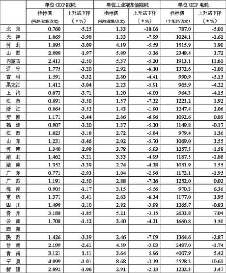 单位gdp电耗_上半年我省节能降耗工作取得明显成效──2009年上半年海南单位能耗情况分析