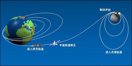 卫星和火箭分离后