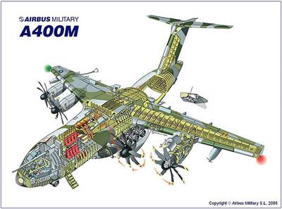 空客a一400m军用运输机结构图