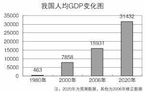 人均gdp 2020_中共党代会报告首次提出2020年人均GDP比2000年翻两番
