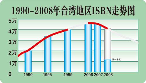台湾出版商取暖 申请在大陆成立台湾出版业协会