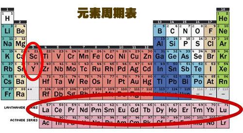 稀土元素概述