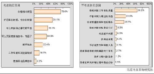 中国二手车现状及发展析