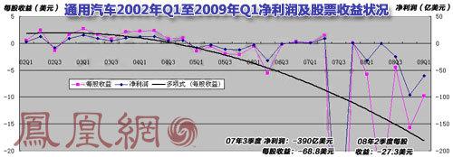 通用汽车2002年至今利润及股票收益状况