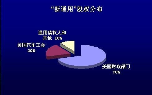 """""""新通用""""股权结构 百年车企成国有企业"""