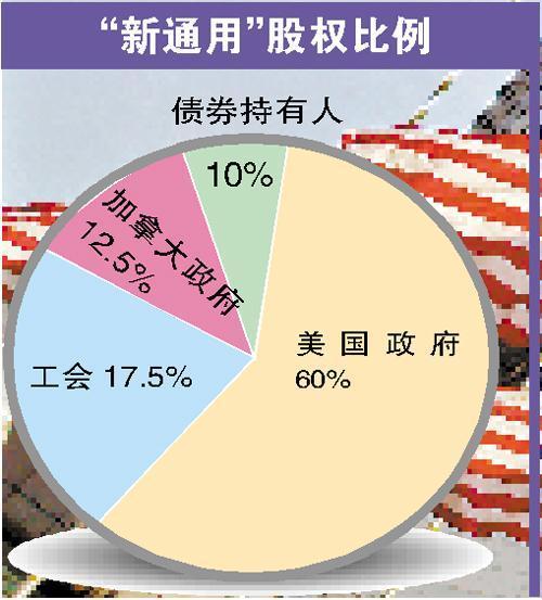 广州日报:通用在华业务不受实质性影响