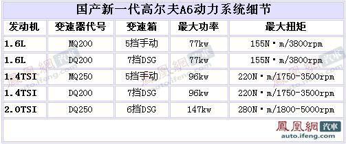 国产高尔夫A6动力系统曝光 预计售价12.58万起