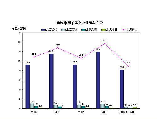 北汽控股集团2005年-2009年5月汽车产销量数据