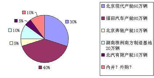 北汽控股集团到2010年预计产能分布情况