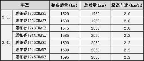 东本思铂睿27日上市 实车曝光7款车型发布