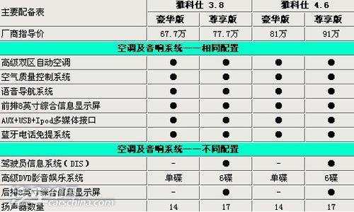 选购指南  现代新款雅科仕最高差价23万元