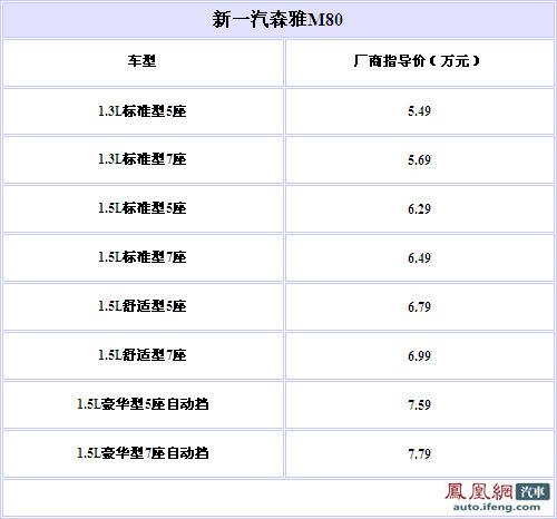 """新森雅换标""""一汽""""上市 售价5.49-.79万元"""