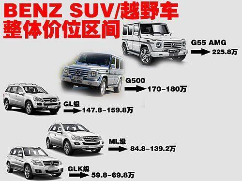 奔驰G500广州车展上市 预计售价低于180万元