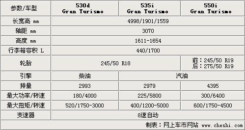 宝马5系GT参数图片曝光 11月23日上市