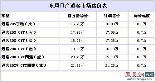 日产逍客全系让7000元 最低售16.08万