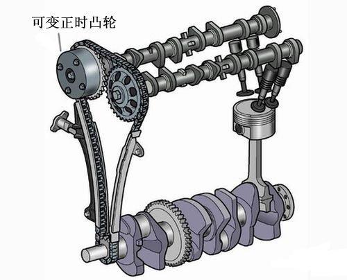 知识堂:汽车名词解释-发动机参数(2)\(3\)