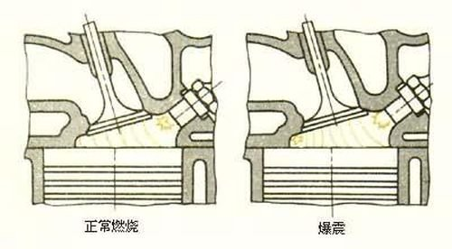 知识堂:汽车名词解释-发动机参数(2)