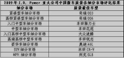 J.D.Power报告公布 QQ3/QQ6获市场第一