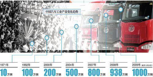 第1000万辆汽车下线意味着什么