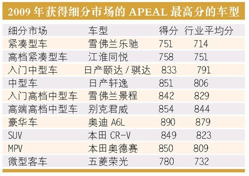 J.D.Power亚太公司发布中国车APEAL报告