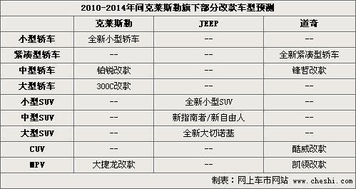 克莱斯勒未来21款新车 部分车型引进中国