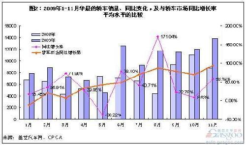 华晨汽车前11月销量动荡 车型危机重重