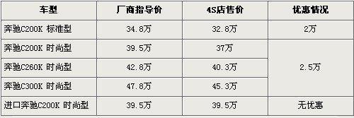 奔驰C级恢复国产并改名 最高优惠2.5万元