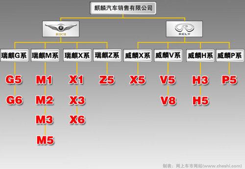 完全模仿宝马 瑞麒/威麟13款新产品曝光(图)