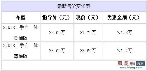 斯柯达昊锐2.0TSI现车足 北京优惠1.4万