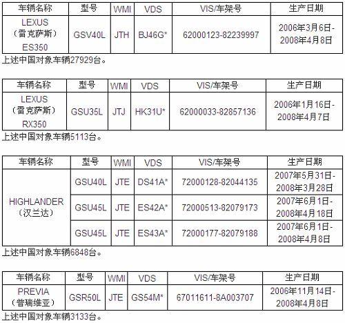 丰田中国召回汉兰达等4.3万辆进口车型