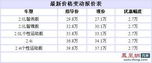 沃尔沃C30北京地区全系降2.7万