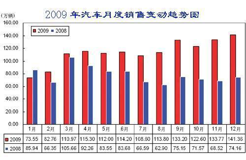 中汽协会预测:2010年中国汽车产销将增10%