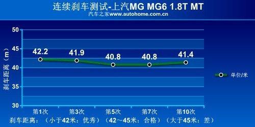 从里到外都运动 测试上汽MG6 1.8T MT\(7\)