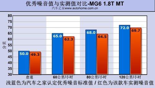 从里到外都运动 测试上汽MG6 1.8T MT\(5\)