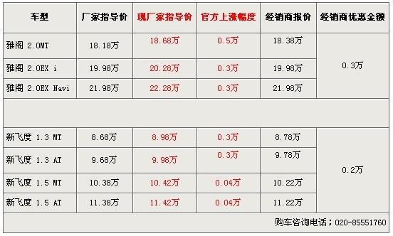 飞度/雅阁价格上调3-5千 4S店优惠3千弥补差价