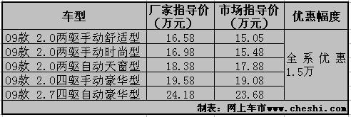 途胜深圳全系优惠1万5 最低仅15.05万元