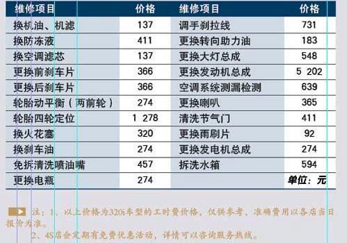 月均2161元 新宝马320i一年用车成本调查\(2\)