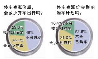 停车费上涨 46%受访者不会减少开车出行