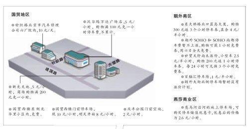 北京停车费上调 13个主要商圈停车攻略图