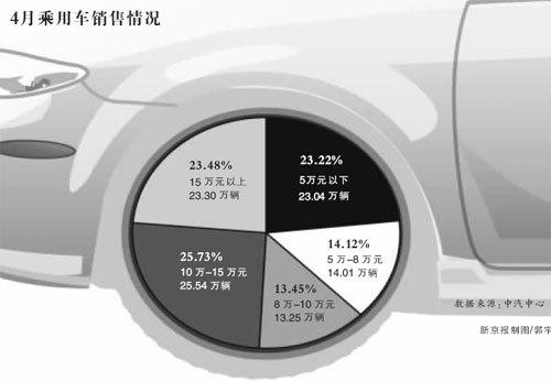 中汽中心公布产销数据 前四月库存达百万