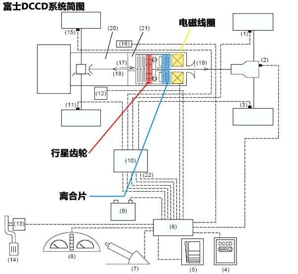 电子离合式四轮驱动系统解析(上篇)\(4\)