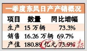 东风日产副总任勇:今年中国车市不会逆转