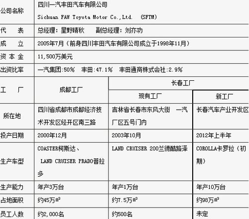 四川一汽丰田长春新工厂于2012年上半年投产