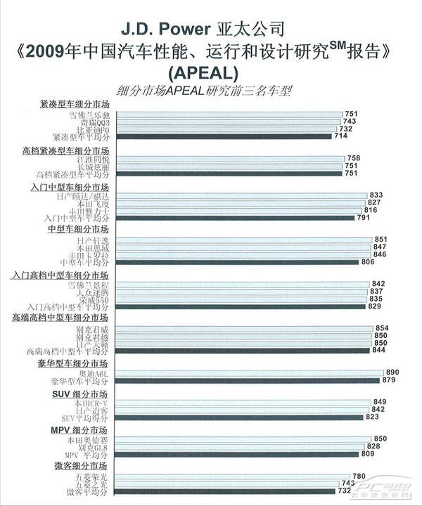 江淮同悦J.D.POWER纪念版 钜惠6000元